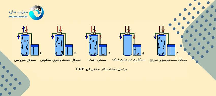مراحل مختلف کار سختی گیر FRP
