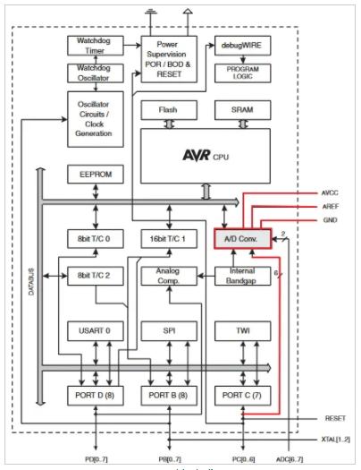 ATmega328 block diagram