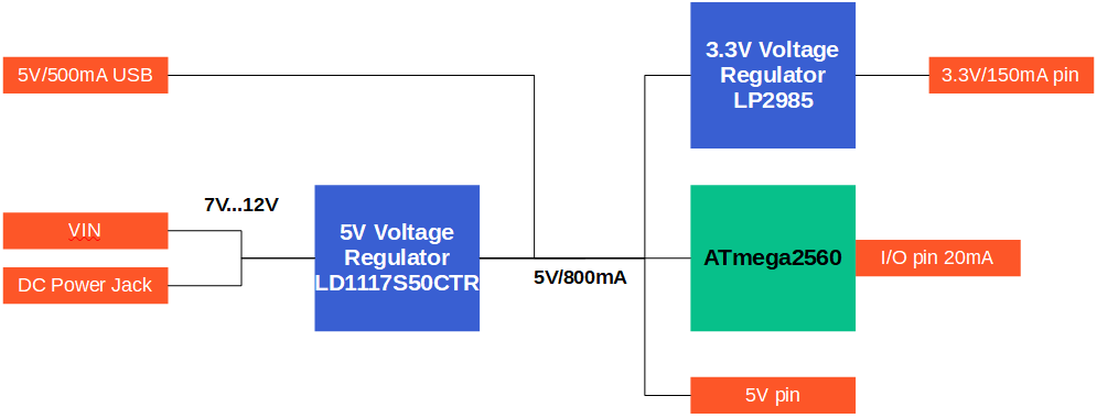 Arduino-Mega-voltage-current-overview