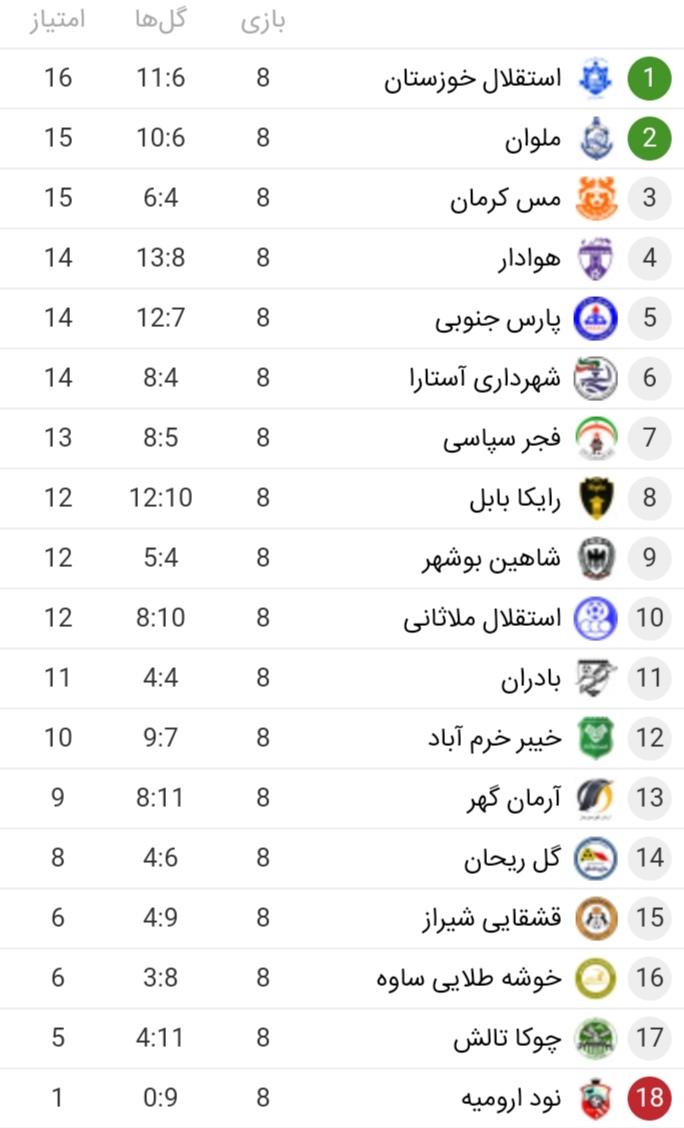 جدول و نتایج بازی های لیگ آزادگان پس از پایان هفته هشتم
