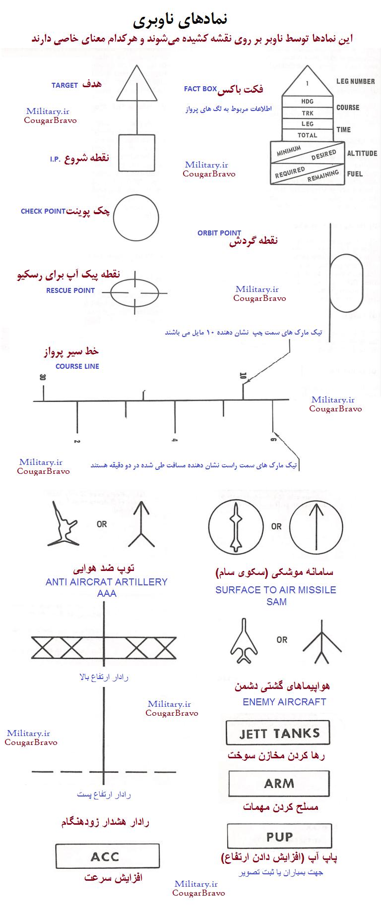 Navigation_Symbols.png