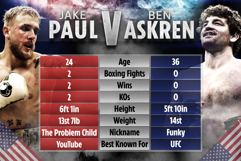 پیش نمایش رویداد بوکس: Ben Askren vs Jake Paul